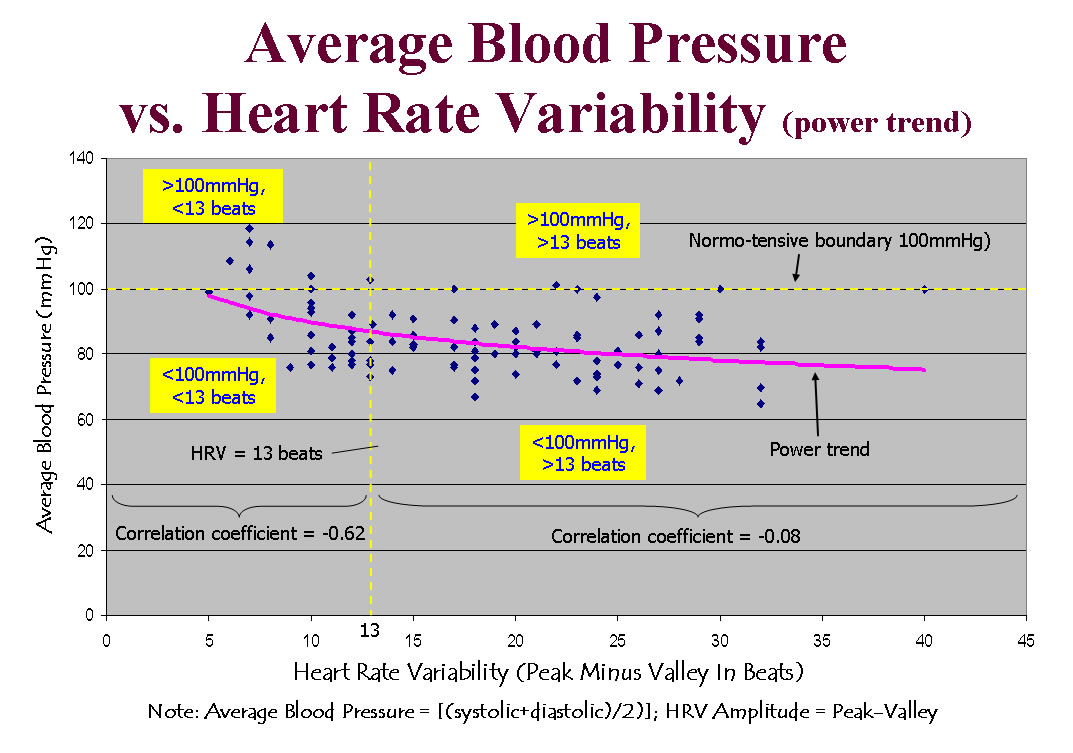 heart rate and blood pressure relationship to pulse