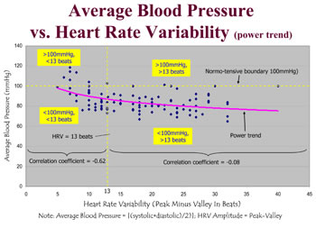 Heart Rate Variability Vs. Blood Pressure